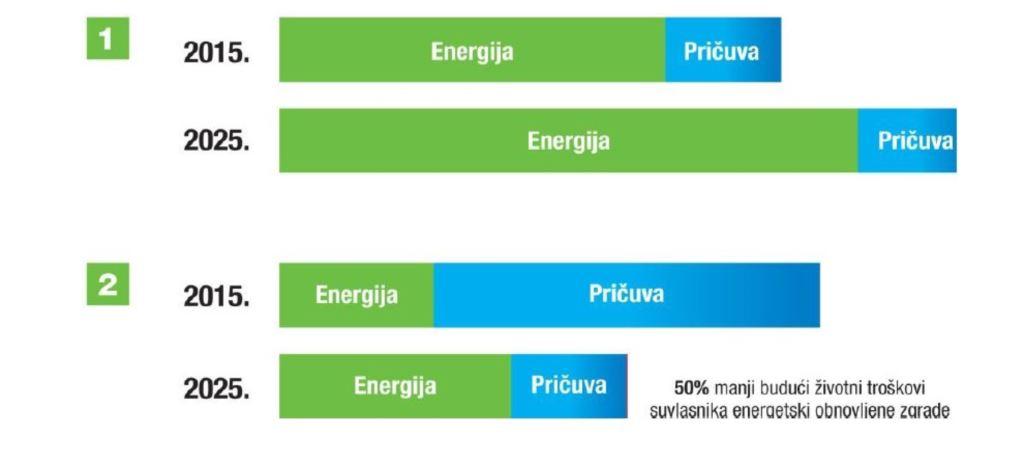 Predstavljen Program obnove višestambenog fonda Grada Dubrovnika vrijedan 236 mil kn!